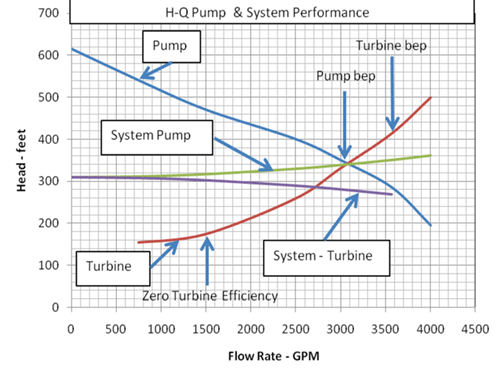 Figure 2 H Q Curves For A Centrifugal Pump When Operating As And Turbine The Is Running At Constant Sd Reference 3